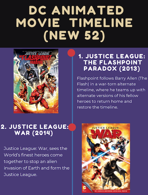 DC Animated Movie Universe Timeline Infographic